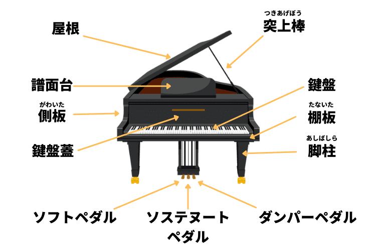 グランドピアノの名称